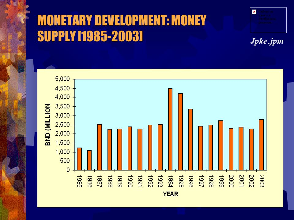 MONETARY DEVELOPMENT: MONEY SUPPLY [1985-2003]